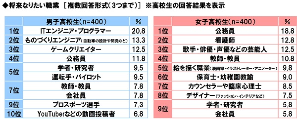 ソニー生命株式会社「中高生が思い描く将来についての意識調査2017」