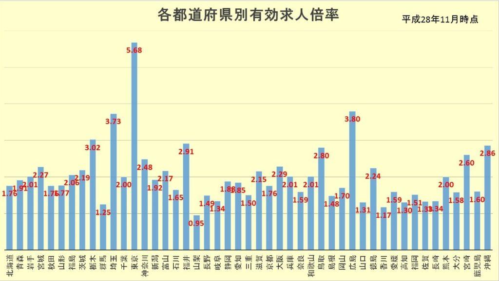 東京都内の有効求人倍率