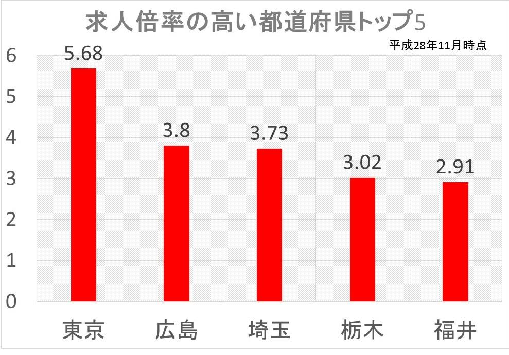 求人倍率の高い都道府県トップ5