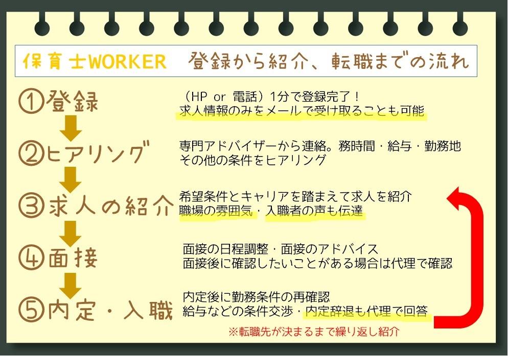 保育士WORKER利用の流れ