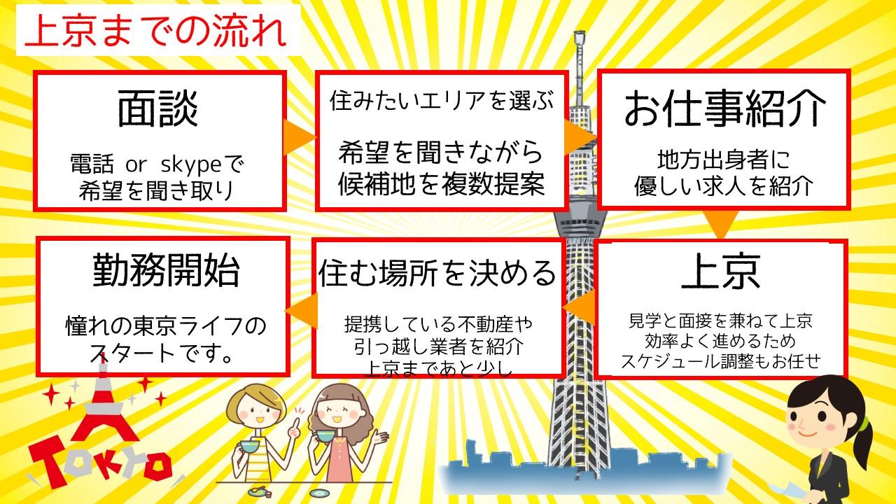 上京までの流れ