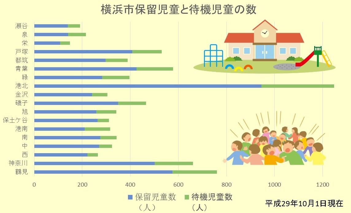 横浜市保留児童と待機児童の数