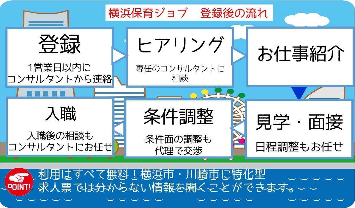 横浜ほいくジョブ 登録の流れ
